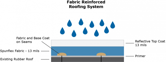 Fabric reinforced roofing system illustration