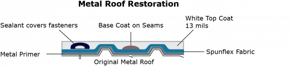 Metal roofing system illustration