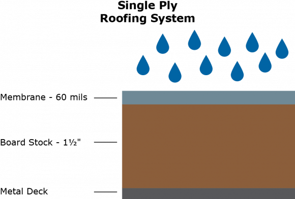 Single ply roofing system illustration
